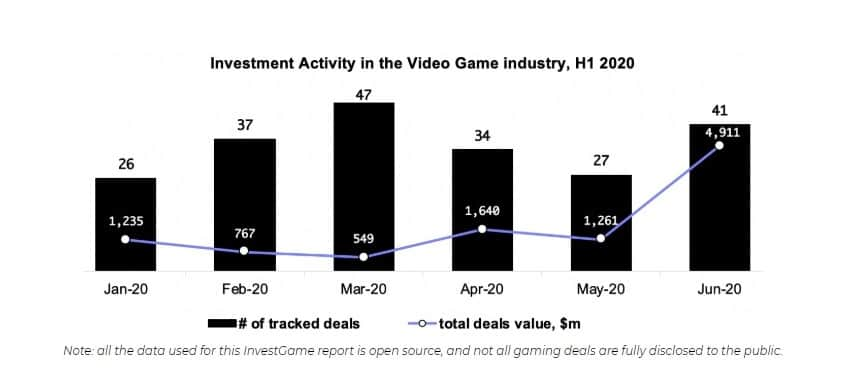 Gaming Investments and Acquisitions
