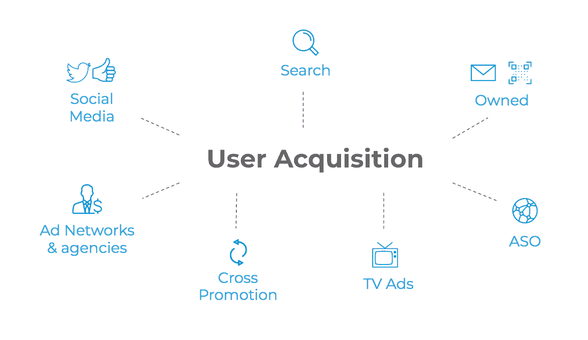 User acquisition and games marketing