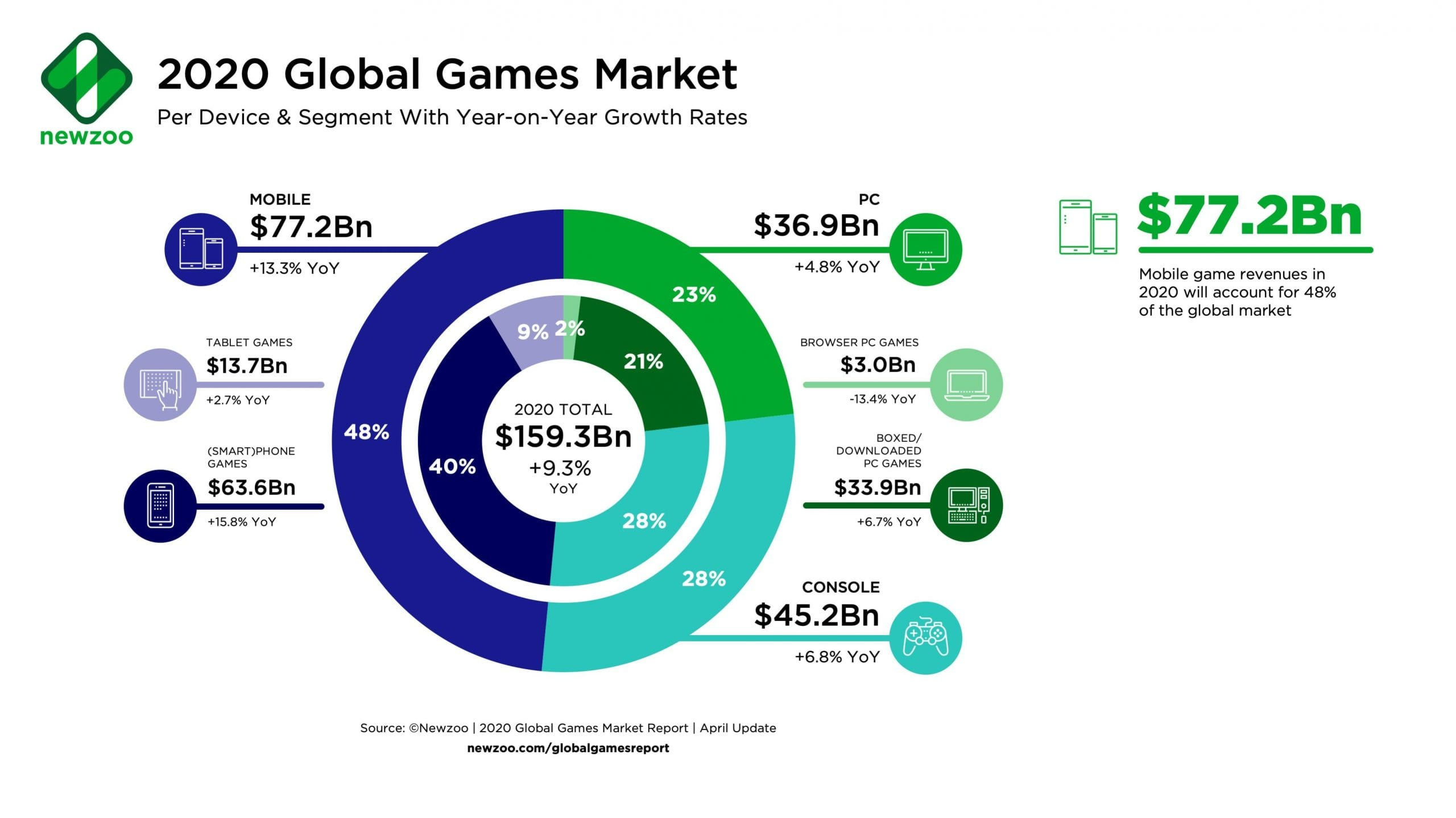3 billion gamers by 2023 - Newzoo